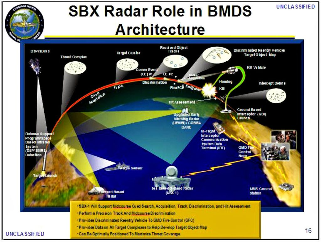 atmosphere,+chem+trails,+global+warming,+weather+modification,+HAARP,+telephone.bouwman.com+SBX-Radar-Role